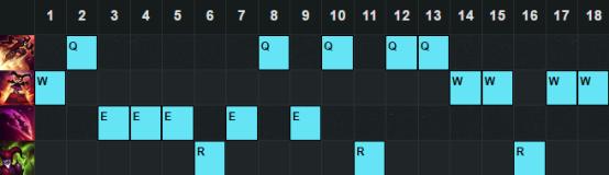 6.21打野胜率TOP5:蒙多依然强势 扎克值得关注